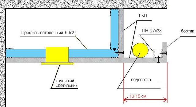 Как своими руками сделать потолок из гипсокартона с подсветкой